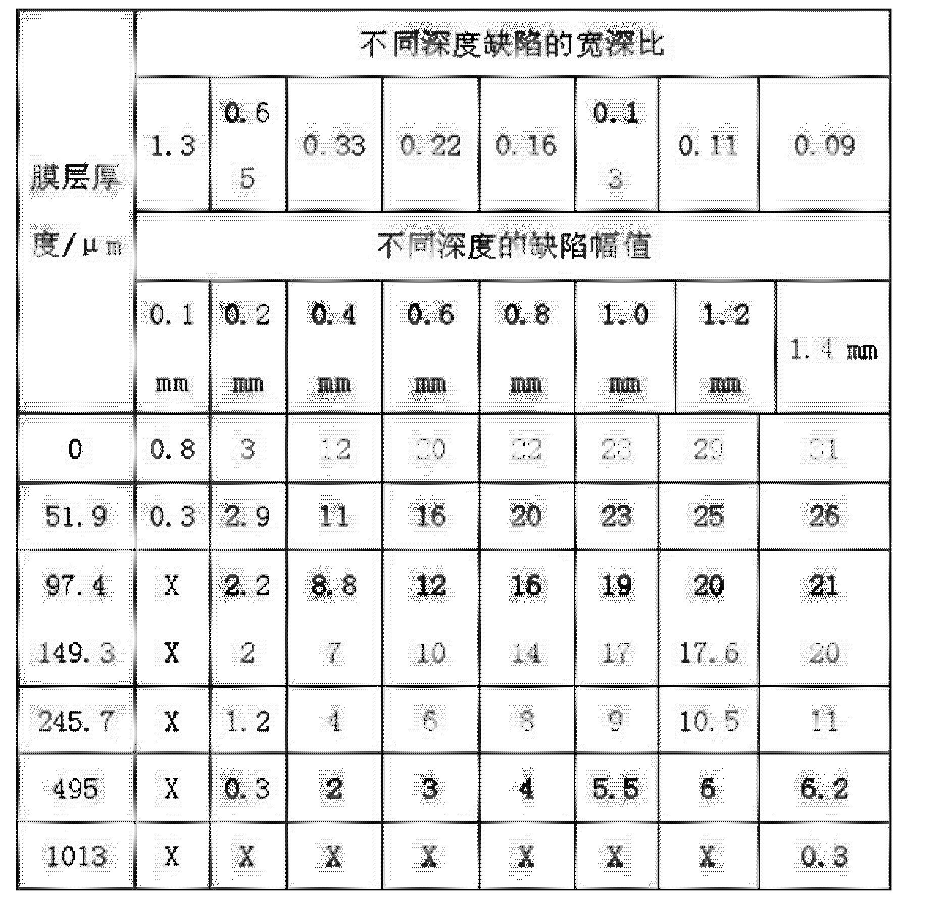 Figure CN103913509AD00071