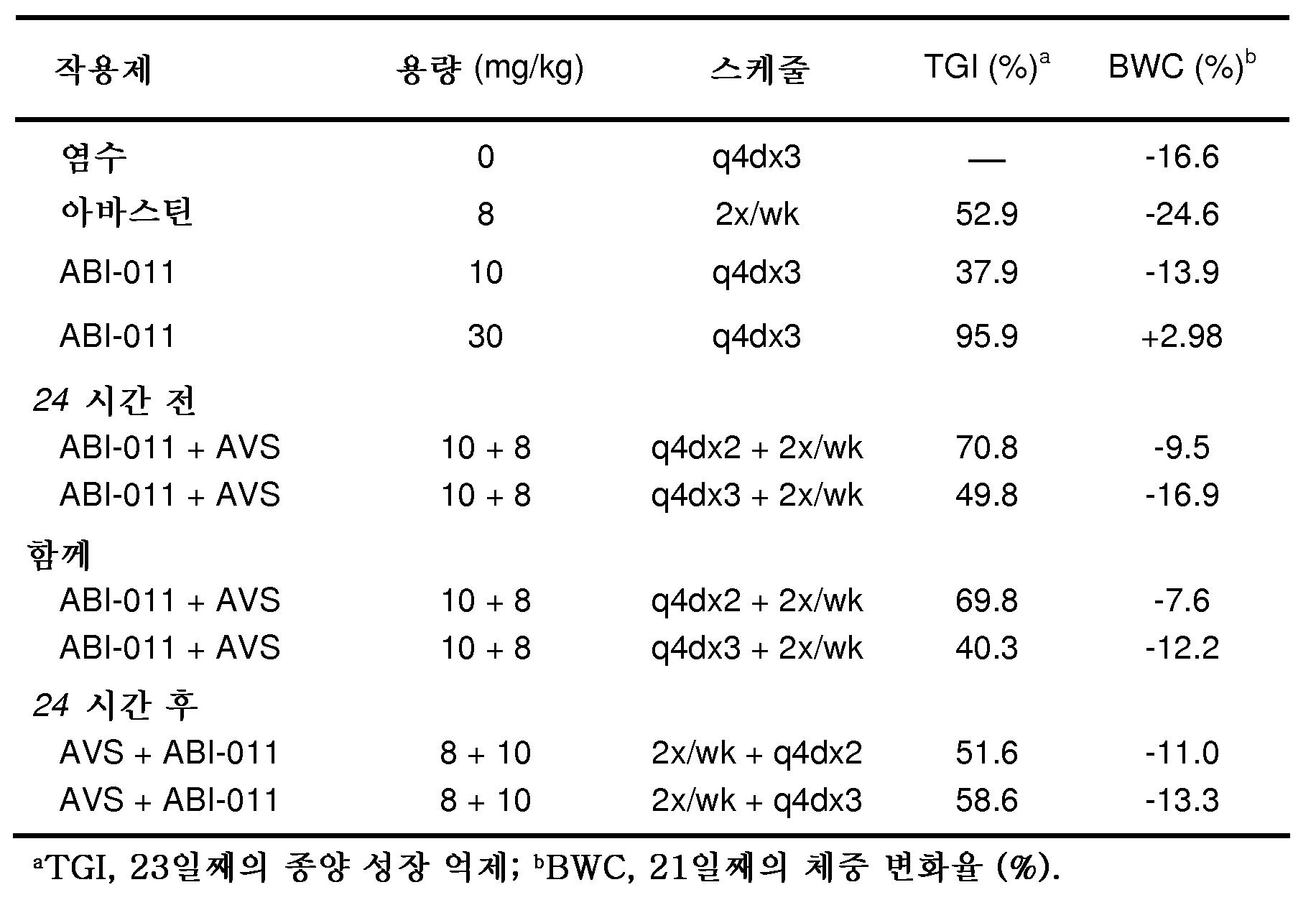 Figure 112011079155520-pct00006