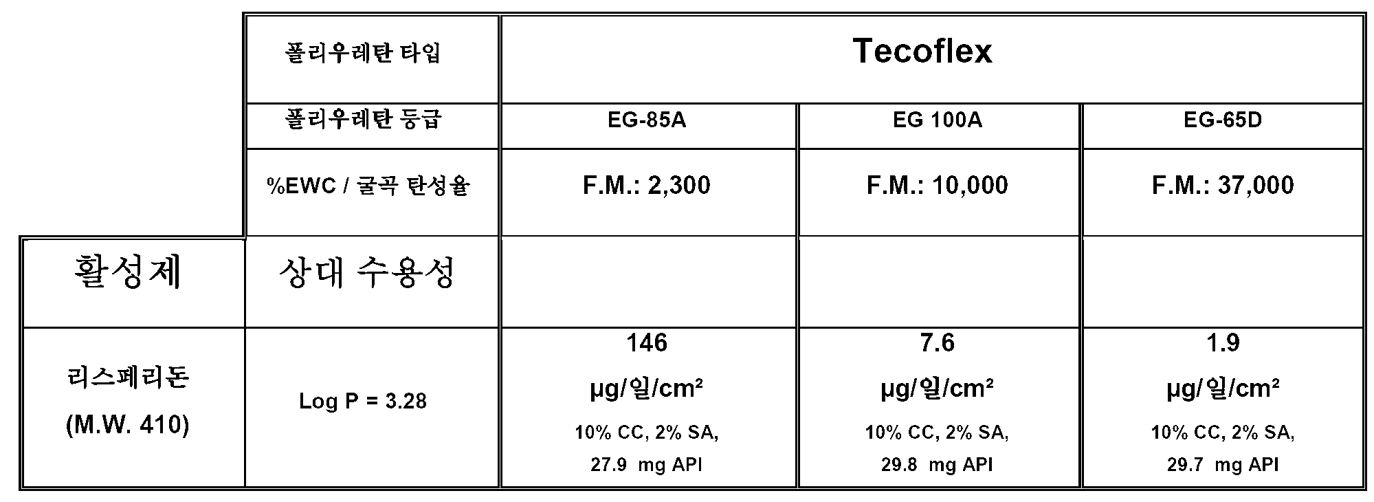 Figure 112011024893620-pct00009