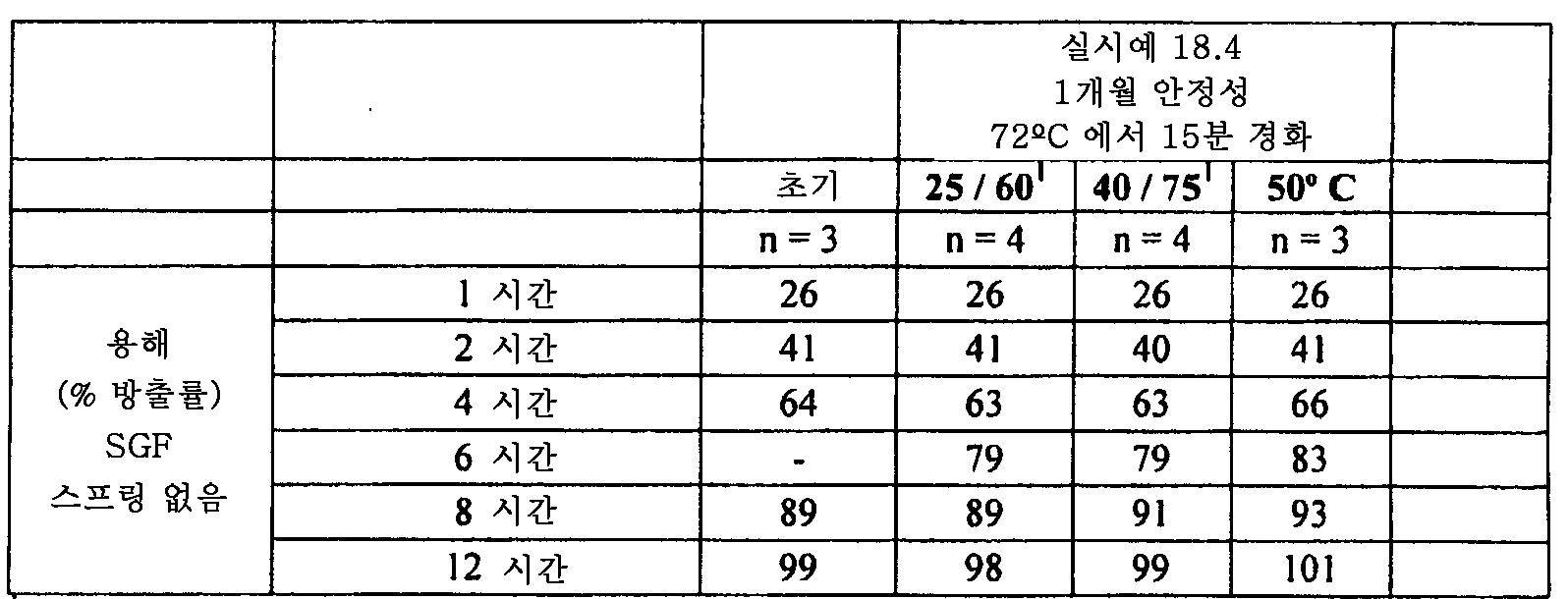 Figure 112011082183604-pat00099
