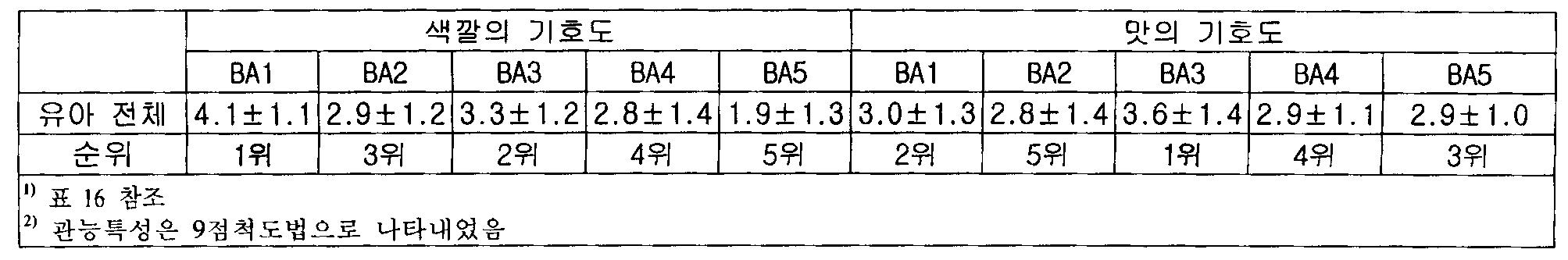 Figure 112010011519248-pat00020