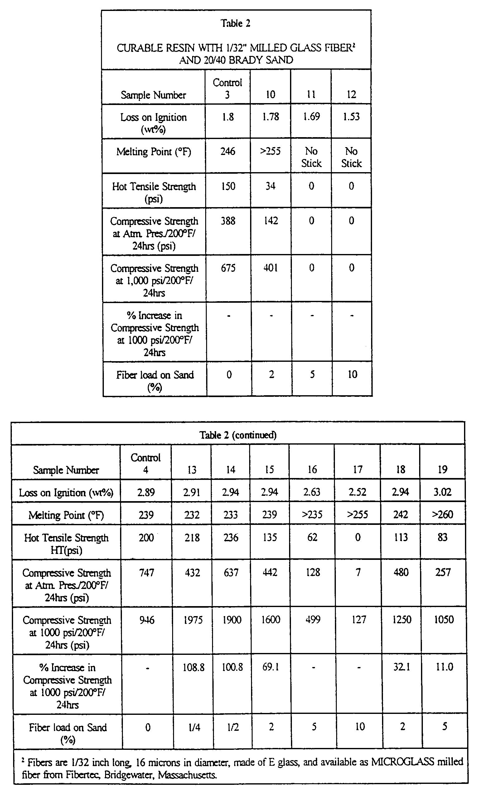 Stimlab proppant consortium