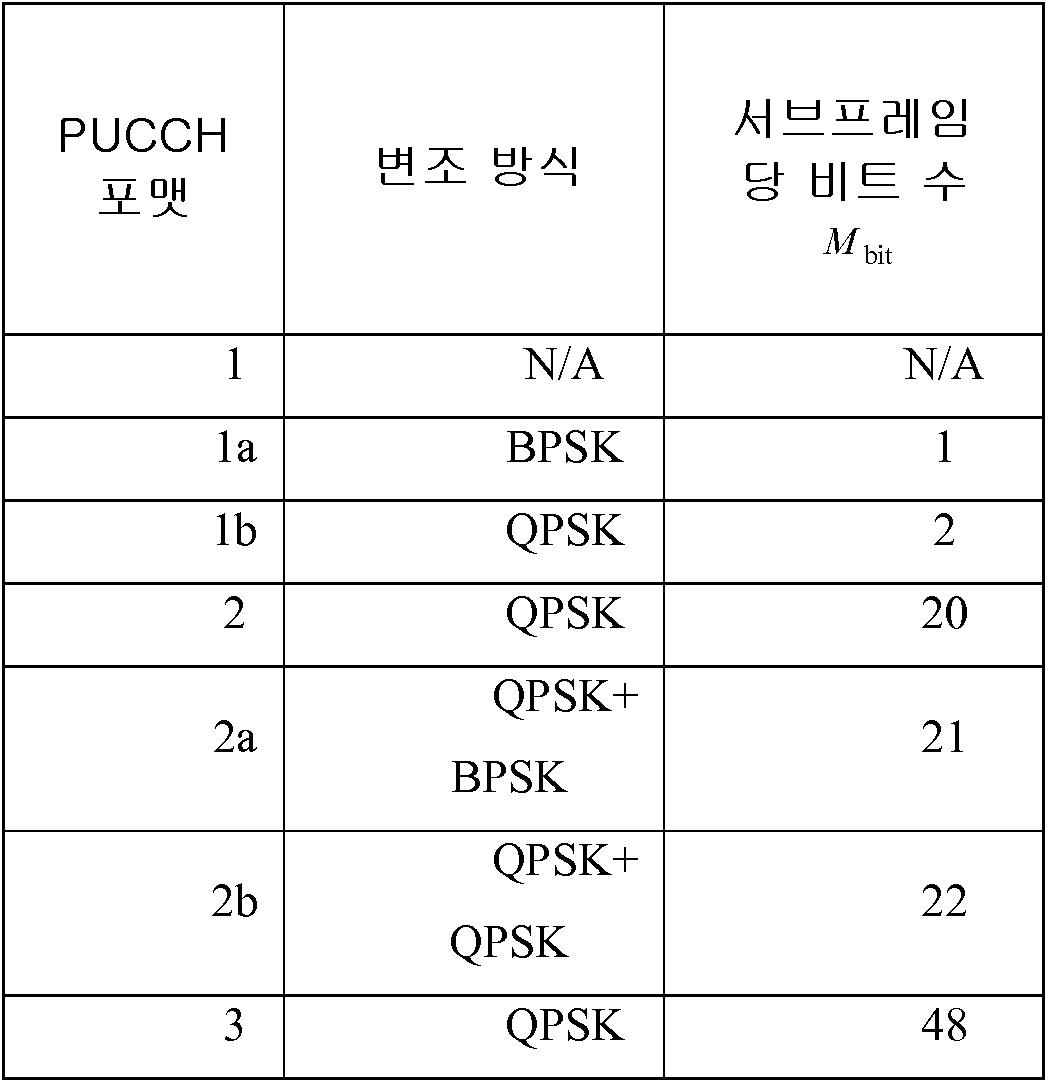 Figure 112017047885521-pat00001