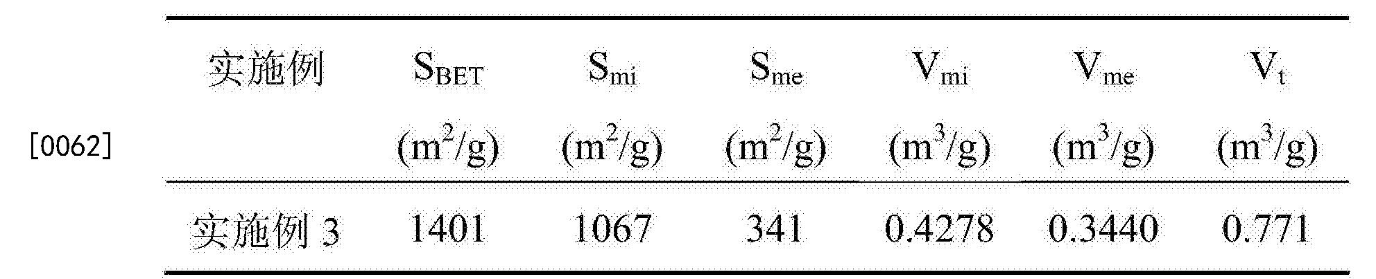 Figure CN105948036BD00091