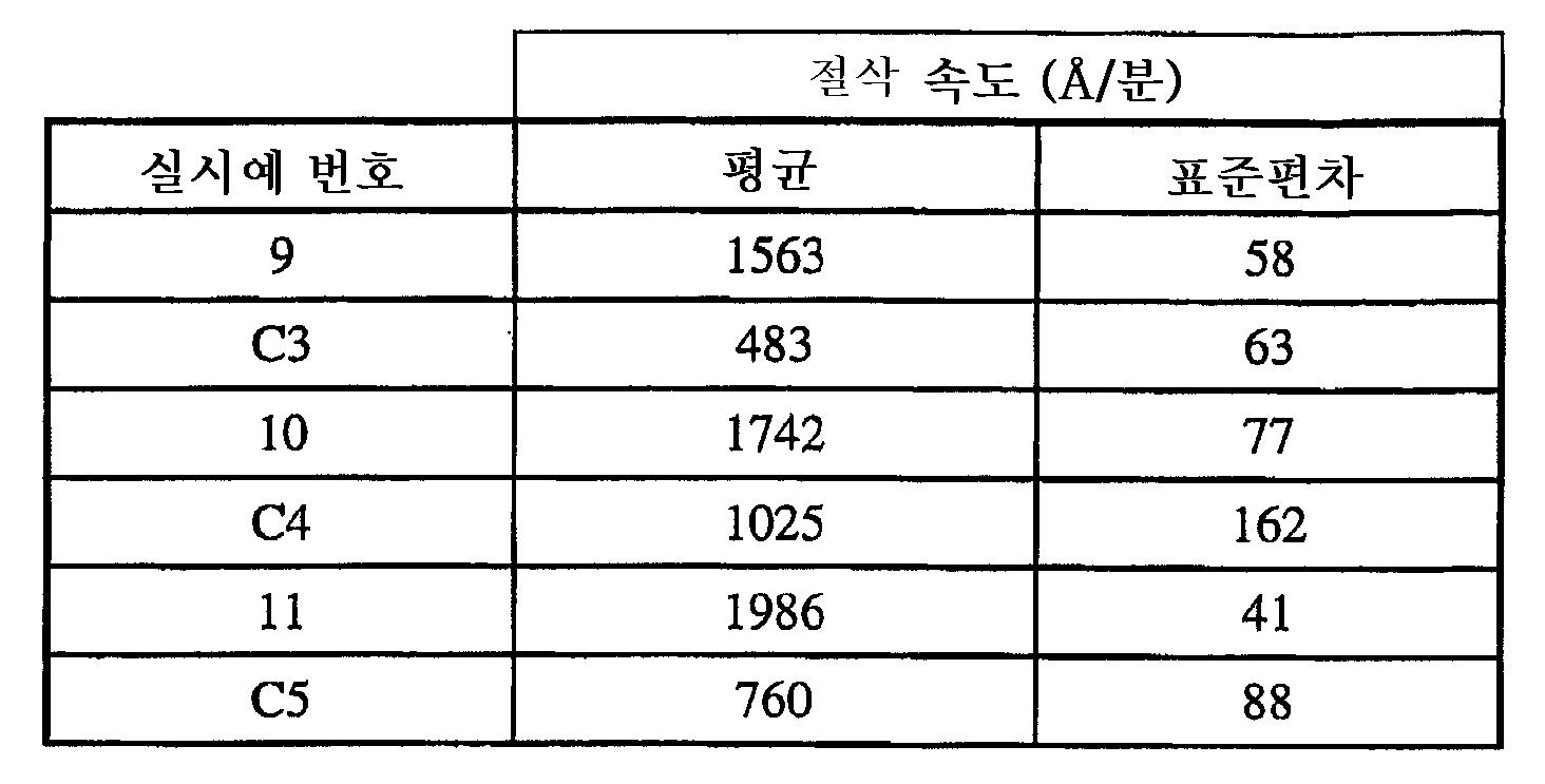Figure 112006008687133-pct00002