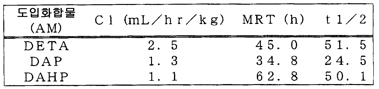 Figure 112007026780903-PCT00025