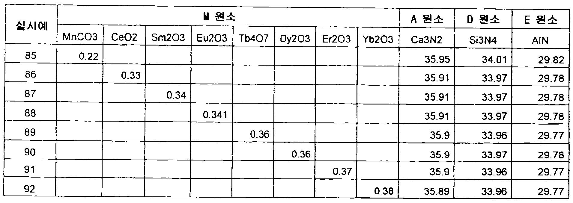 Figure 112012500366502-pct00078