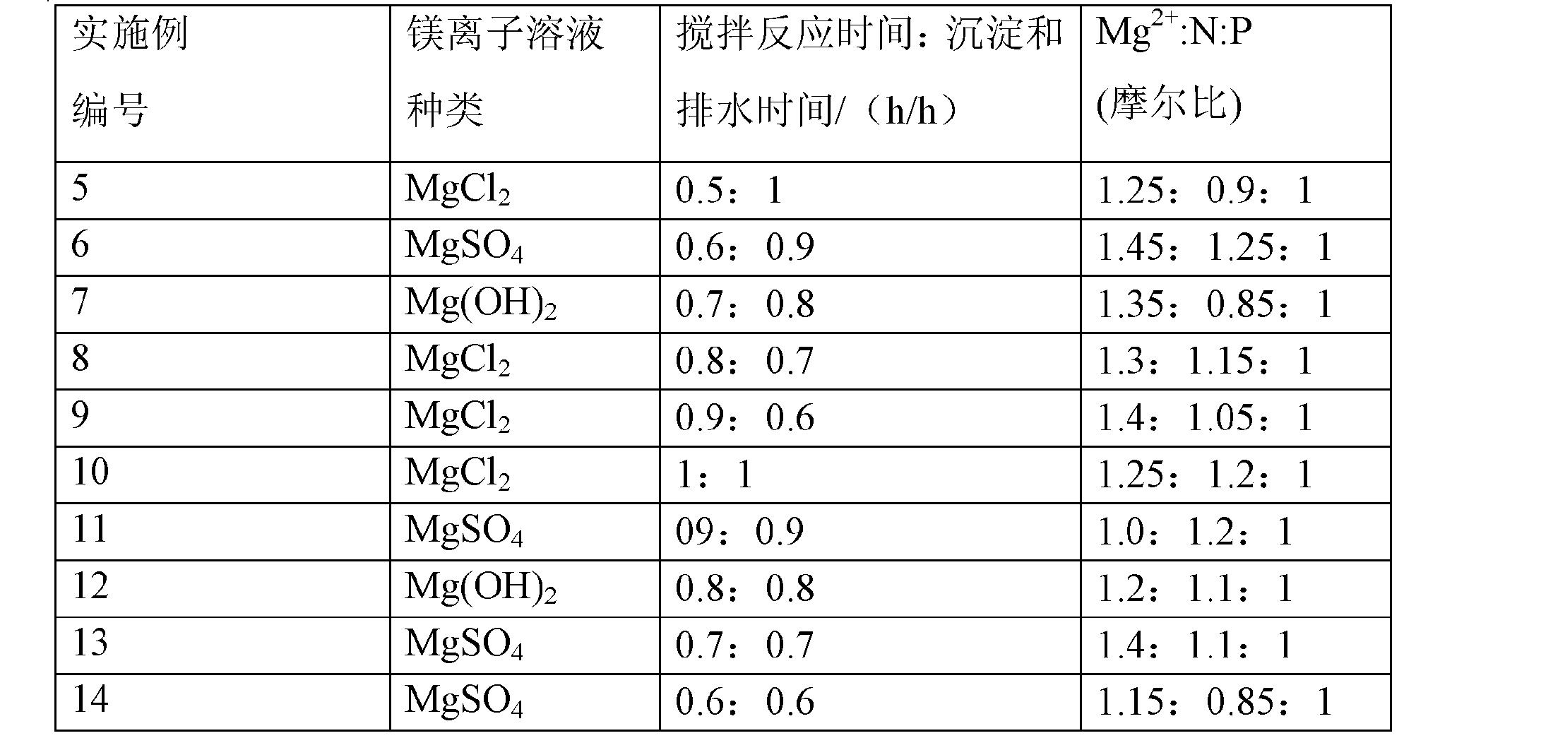 Figure CN102060412BD00102