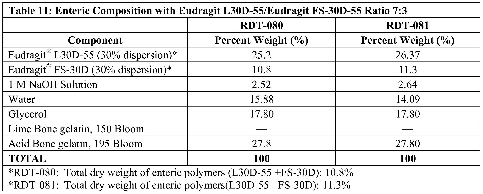 WO2015195989A1 - Enteric soft capsule compositions - Google Patents