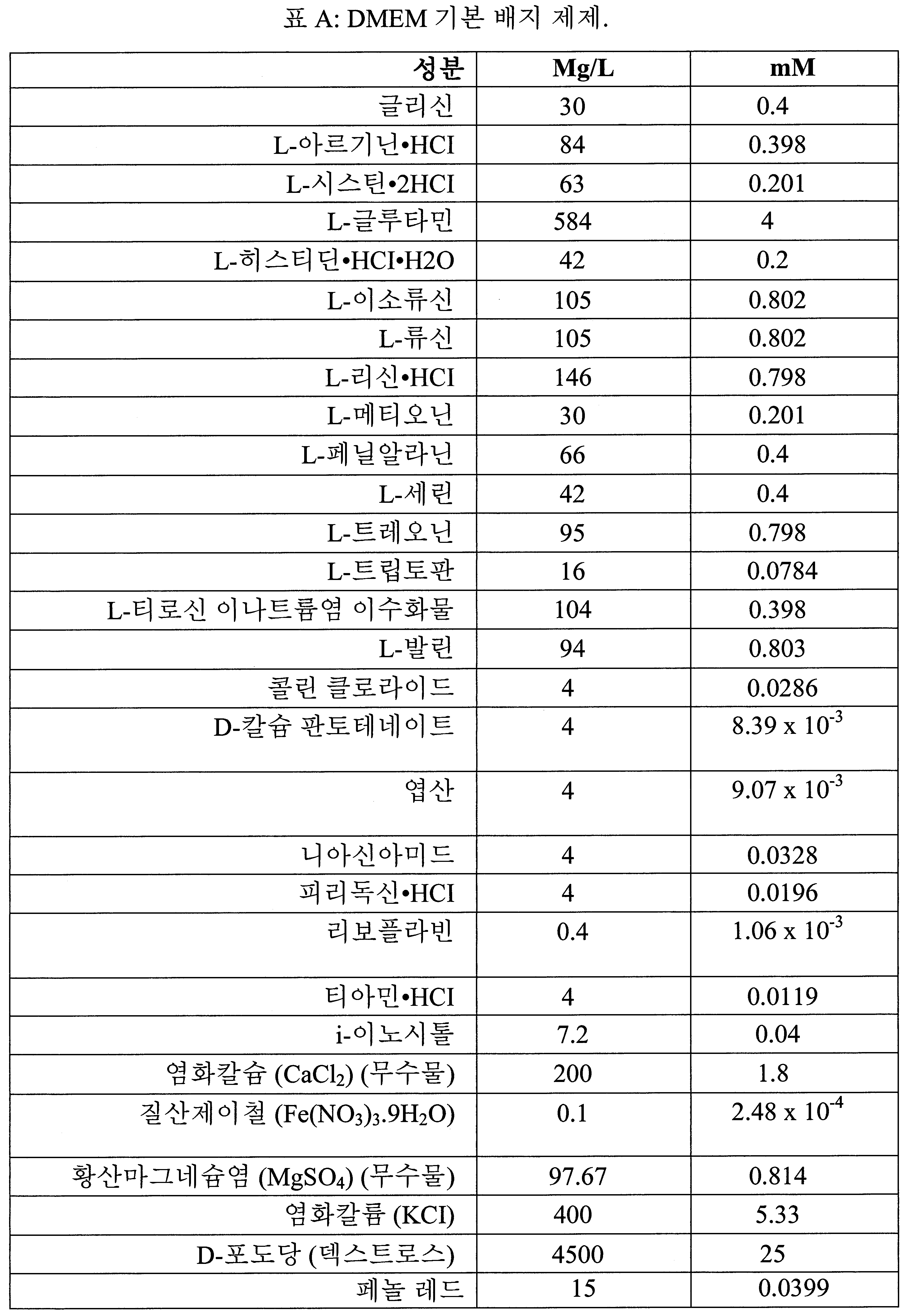 Figure 112016066818808-pct00003