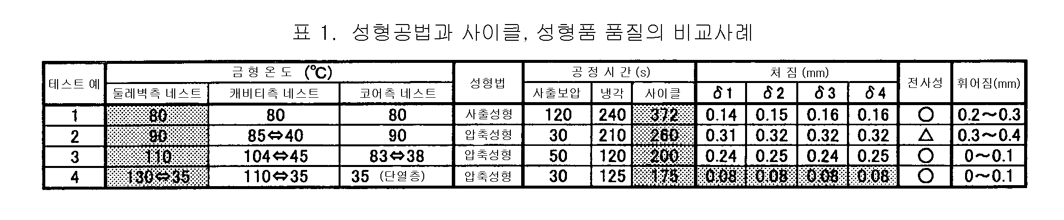 Figure 112005030180203-pat00001