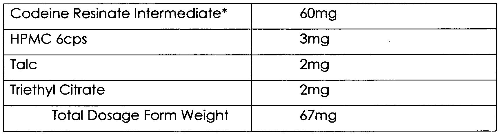 Morphine Dosage Chart