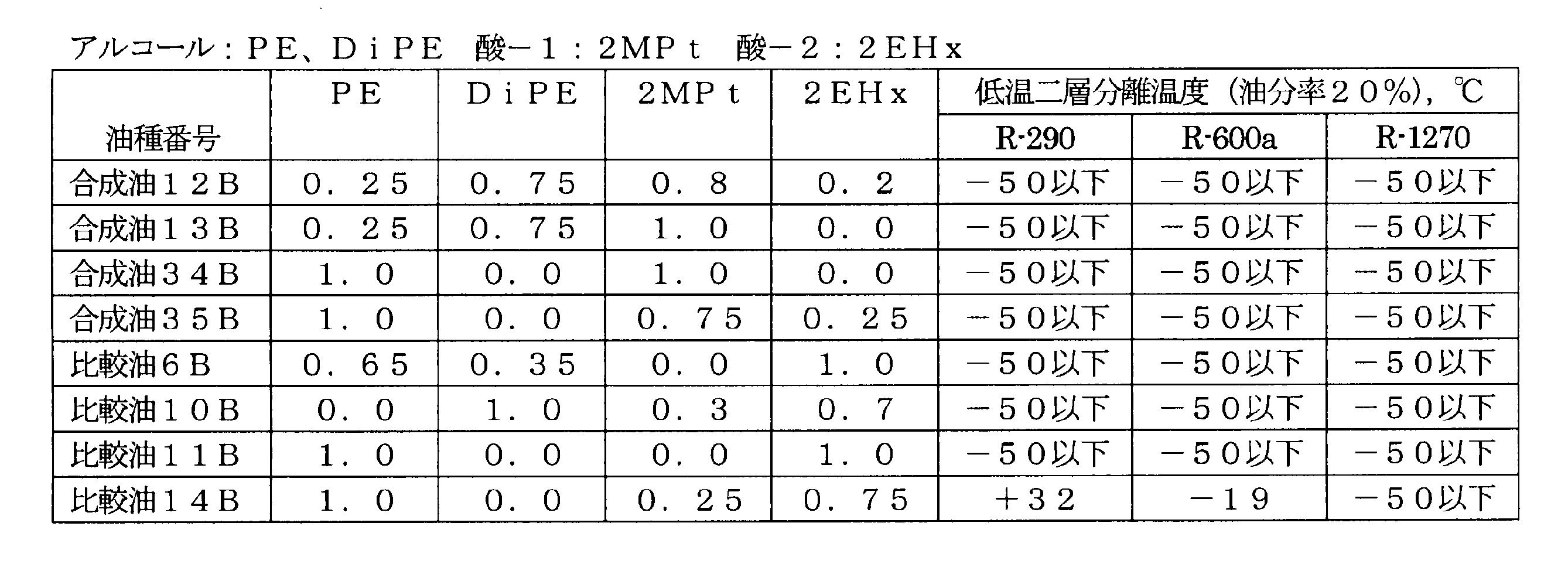 Figure JPOXMLDOC01-appb-T000080