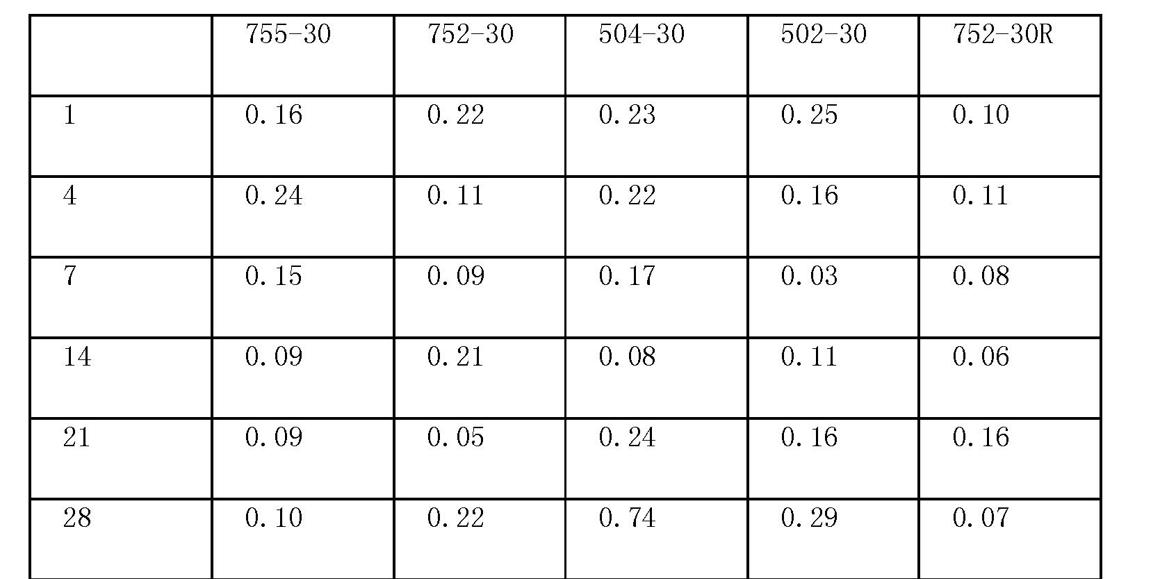 Figure CN1972678BD00401
