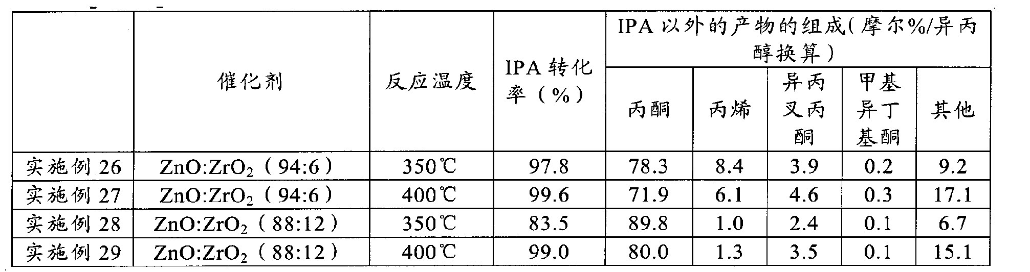 Figure CN103068968AD00361