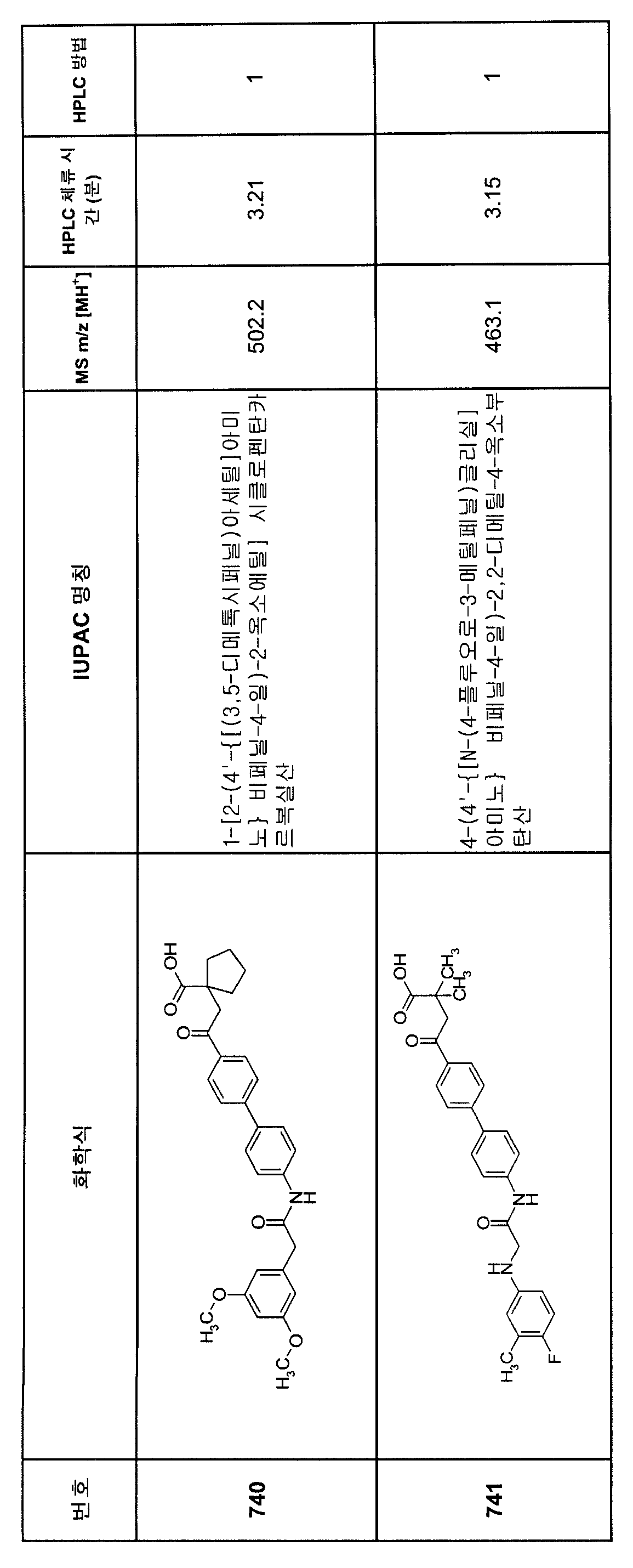 Figure 112007082249387-PCT00375