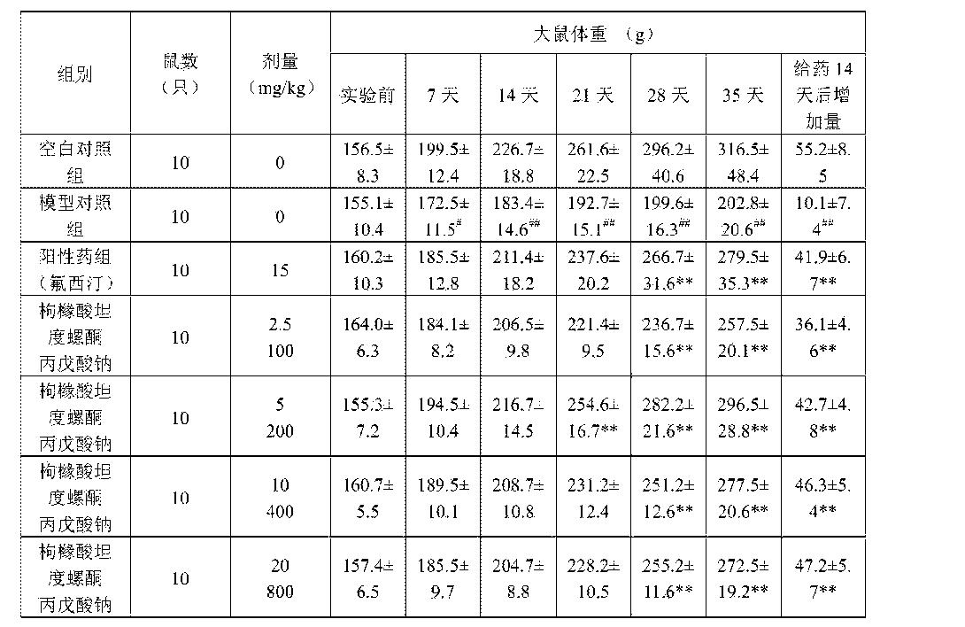 Figure CN103550778BD00161