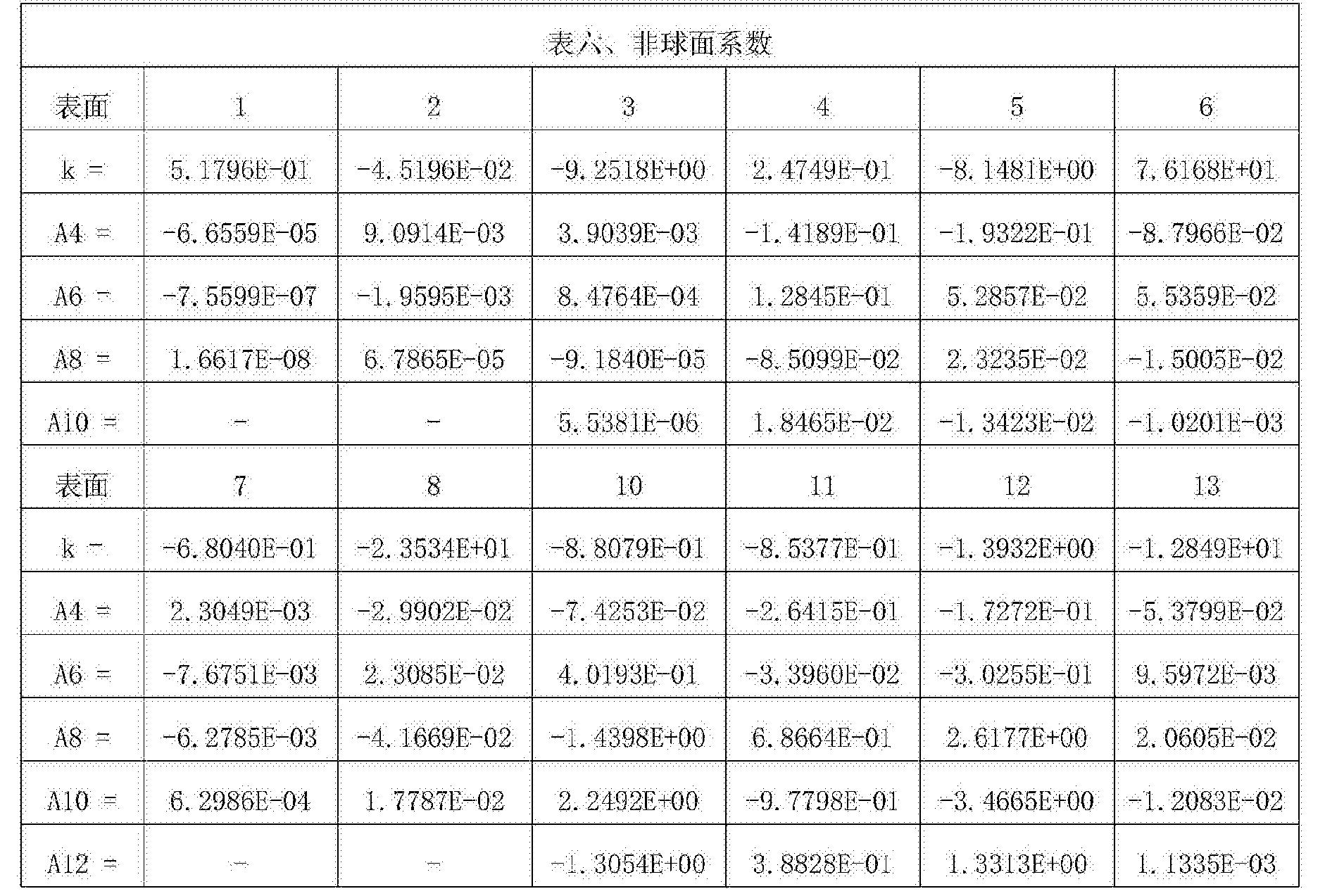 Figure CN107305283AD00211