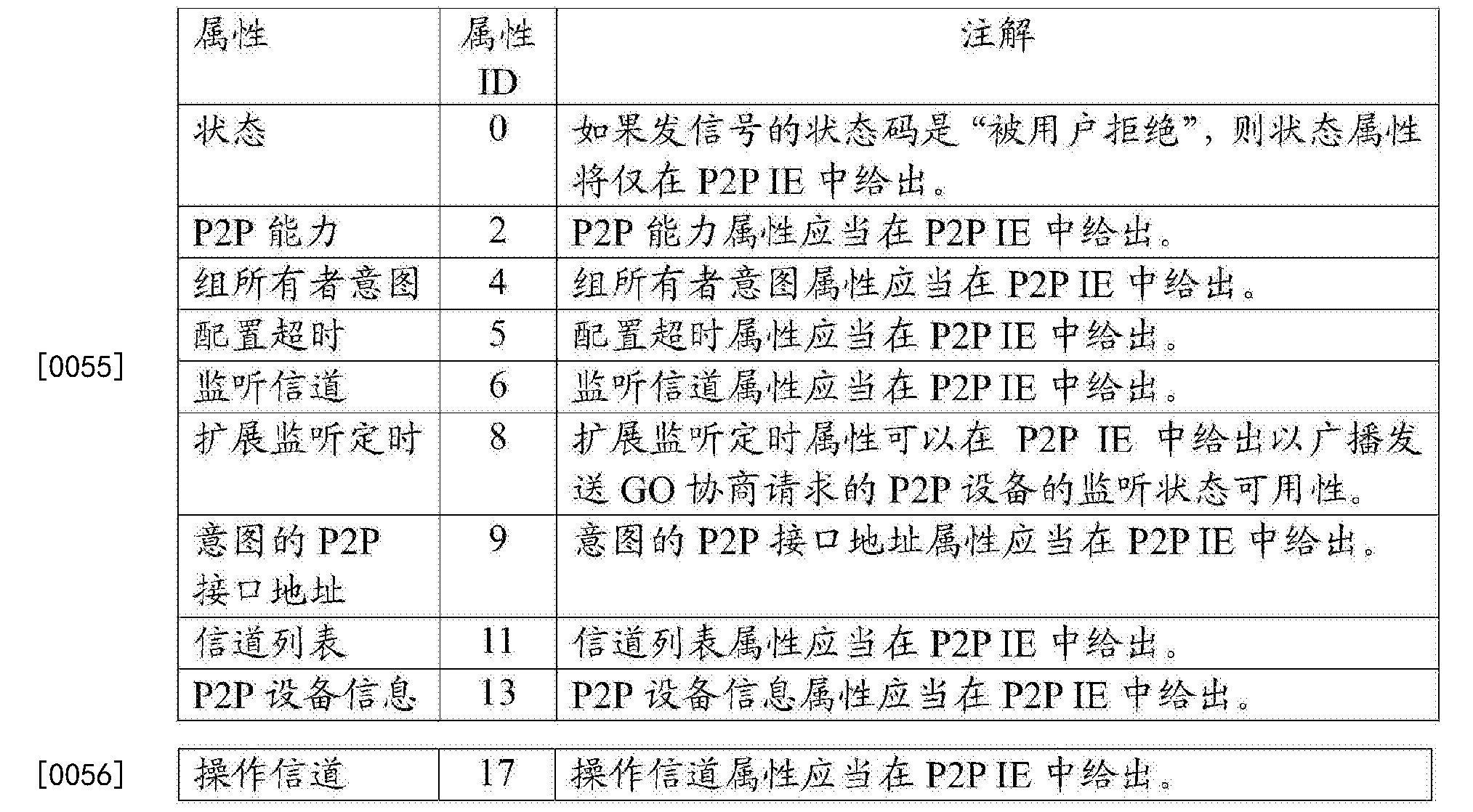 Figure CN103891396BD00091