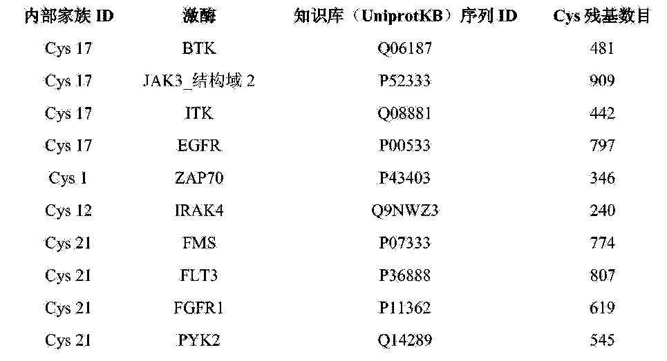Figure CN103717602BD00192