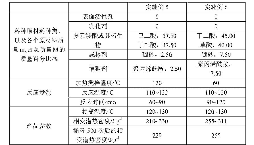 Figure CN105368403AD00081