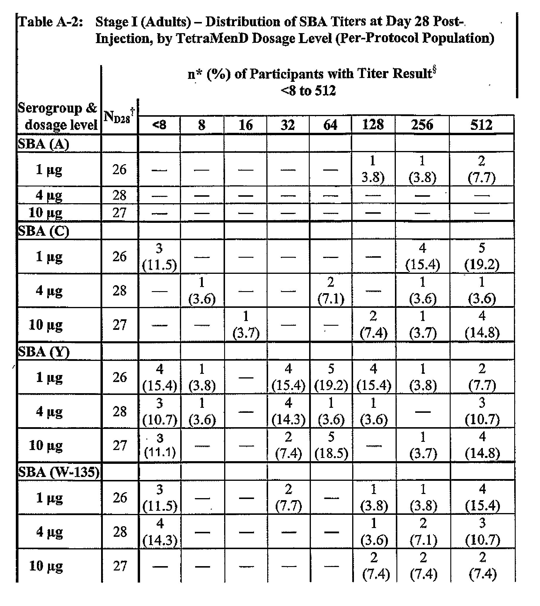 EP A1 Multivalent meningococcal derivatized polysaccharide