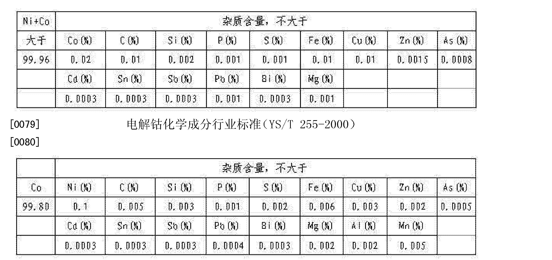 Figure CN102206834BD00072