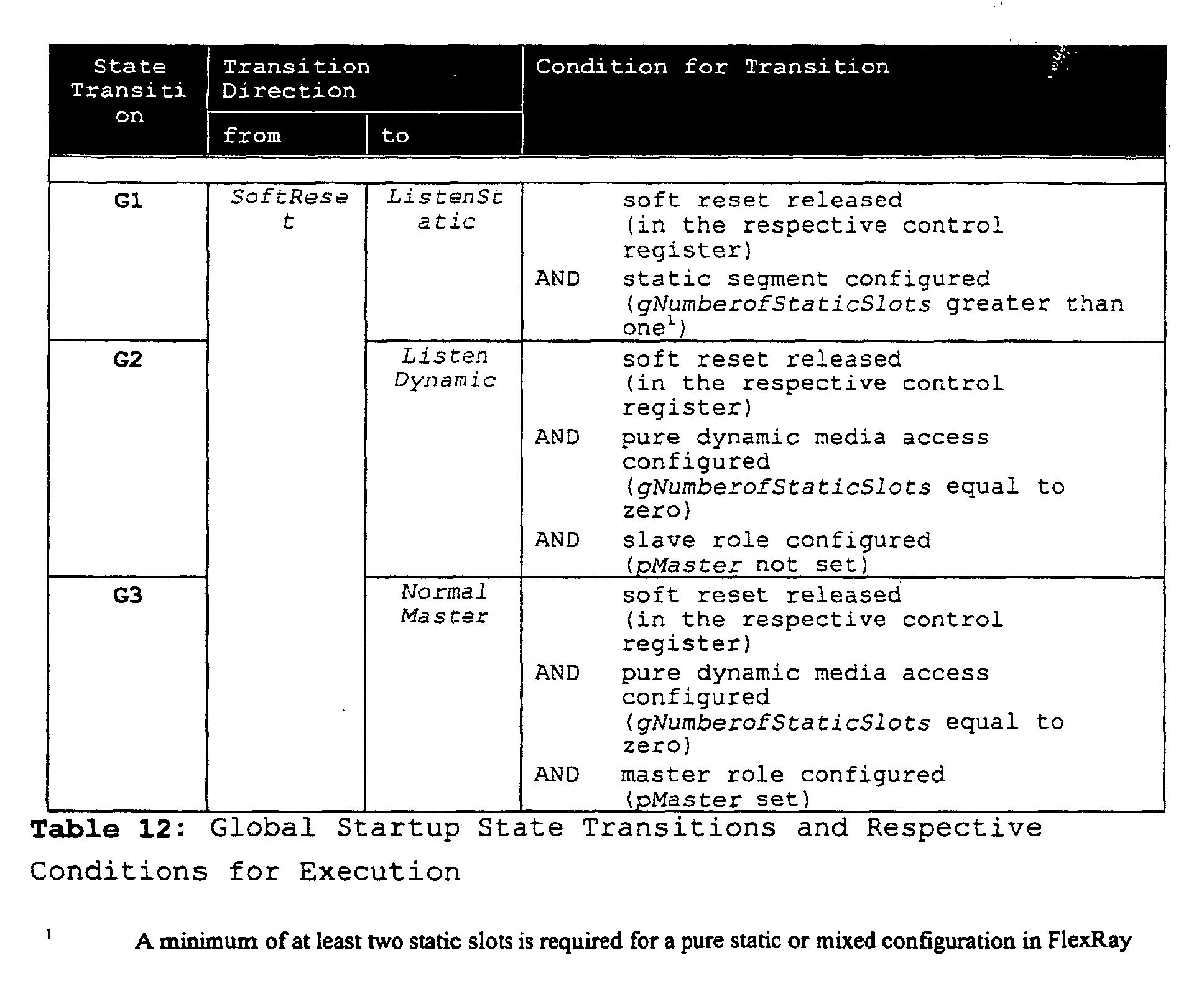 Ep1355456a1 Flexray Communication Protocol Google Patents Electronic Watchdog Bit Stream Alpha Figure 01630001