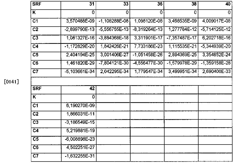 Figure CN102207691BD00201