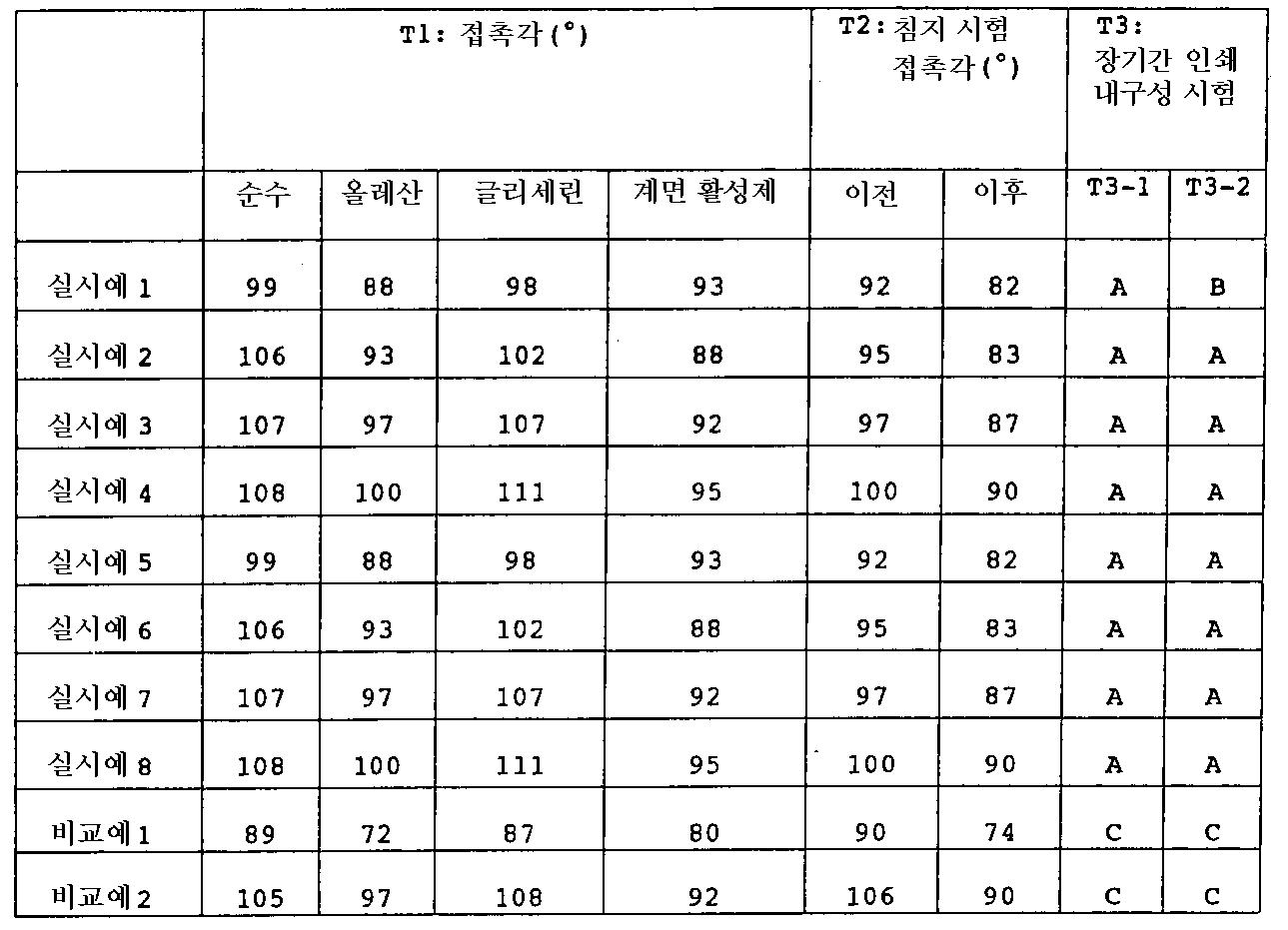 Figure 112004056105780-pat00052