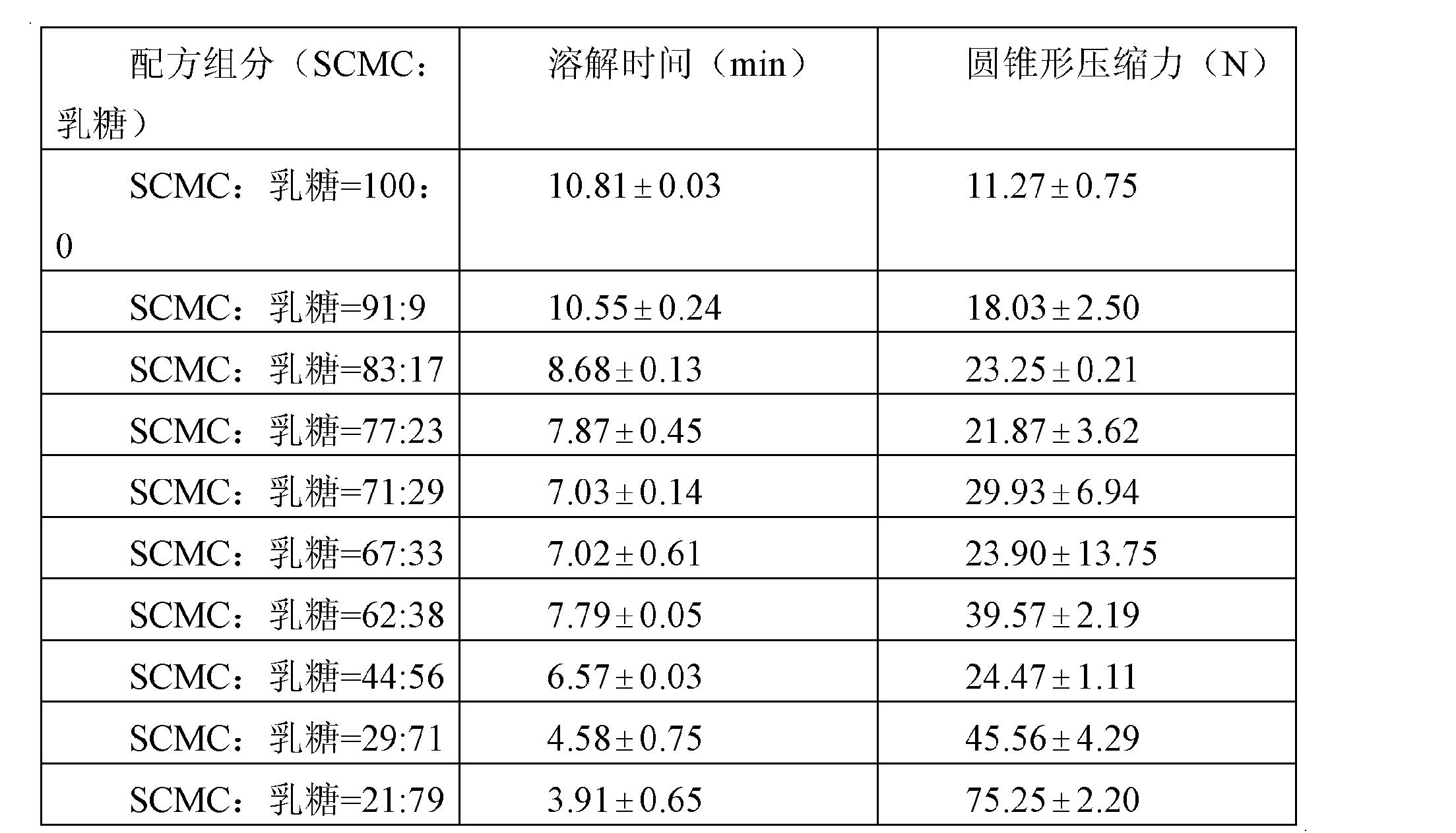 Figure CN102105108BD00151