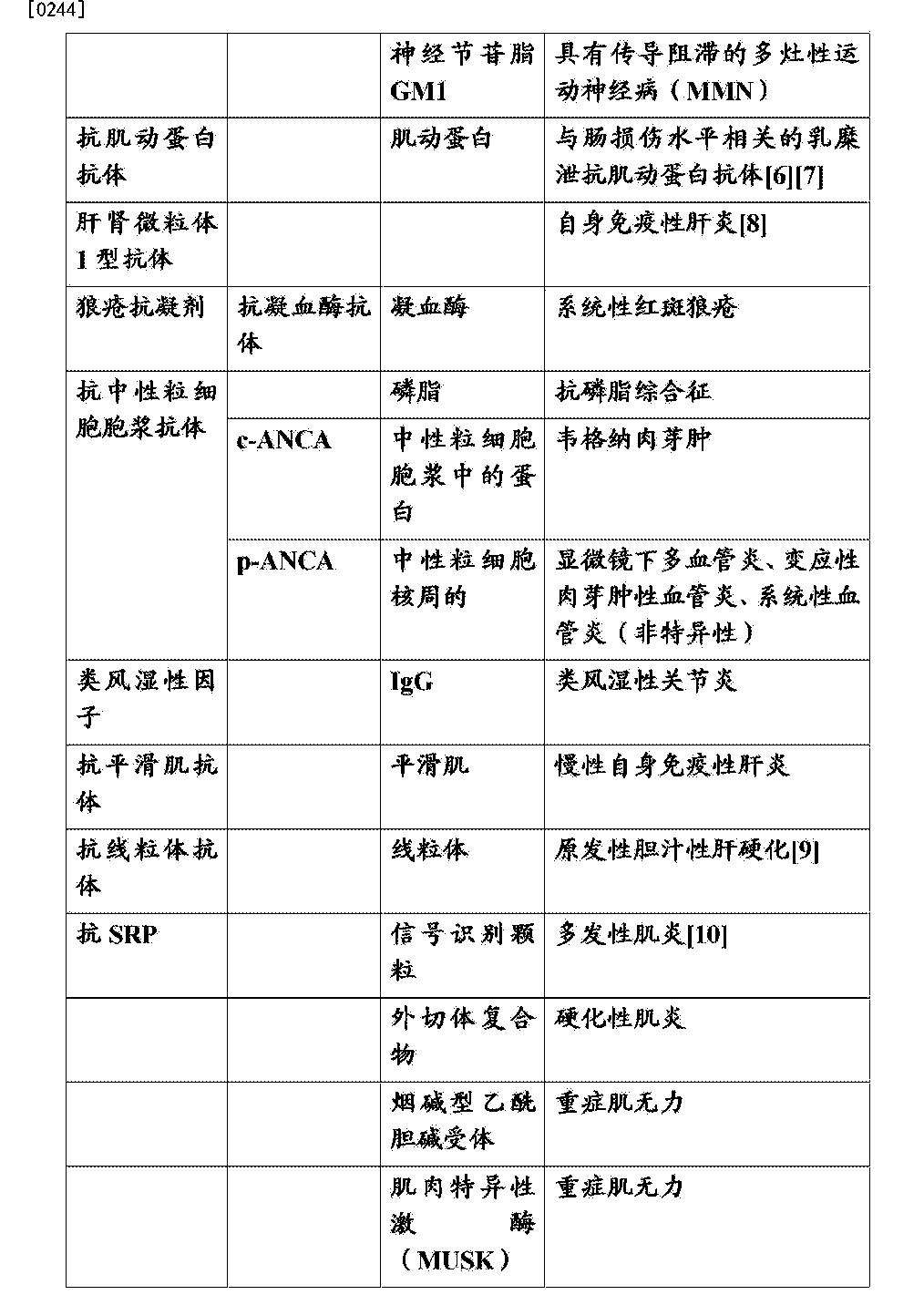 Figure CN105999295AD00501