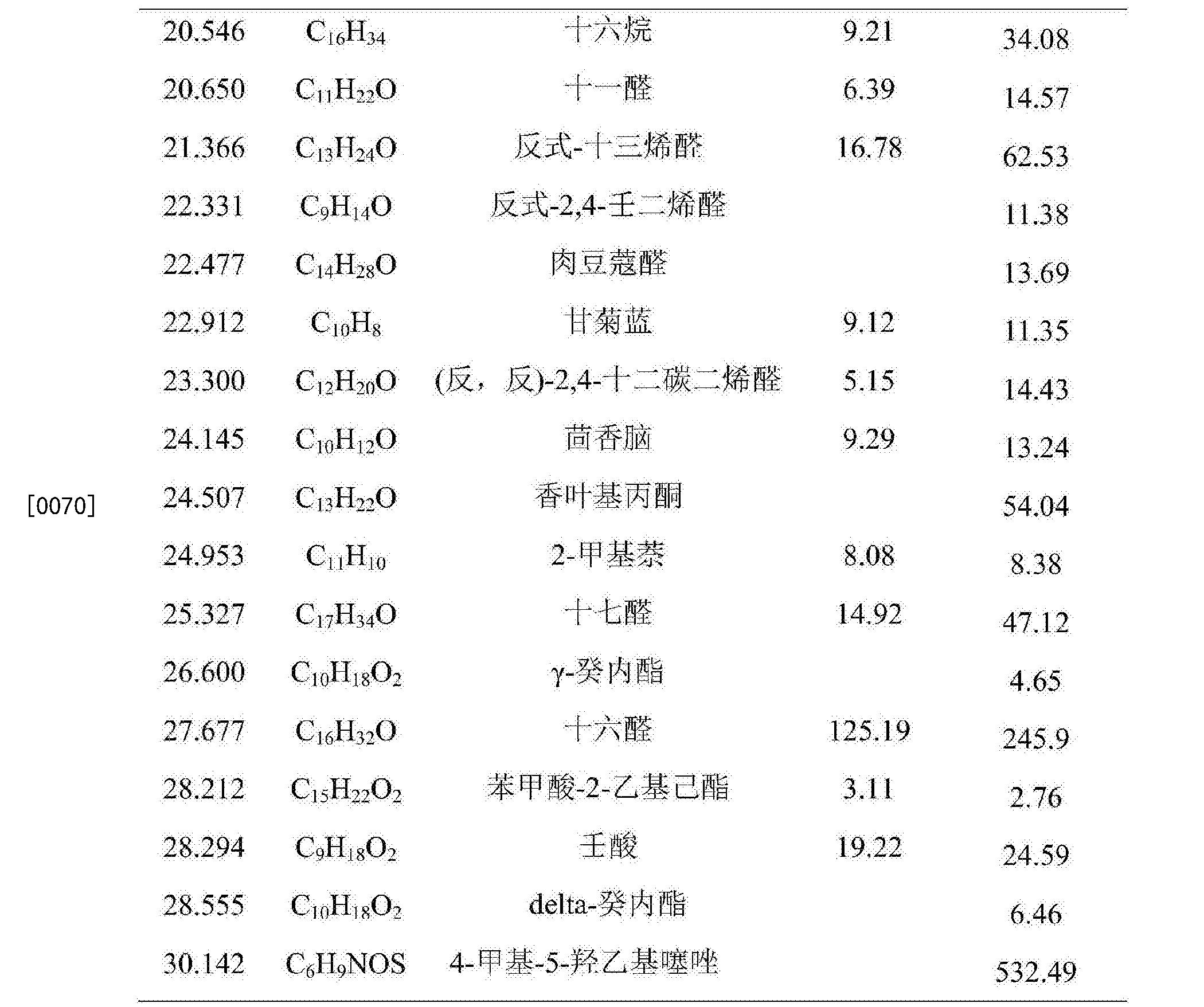 Figure CN104839744BD00091