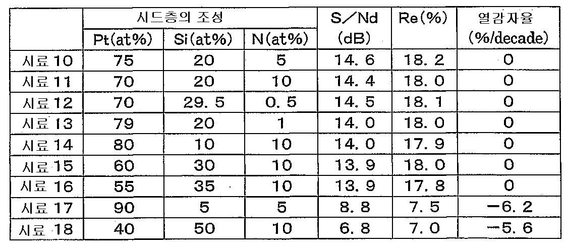 Figure 112003000583946-pct00002