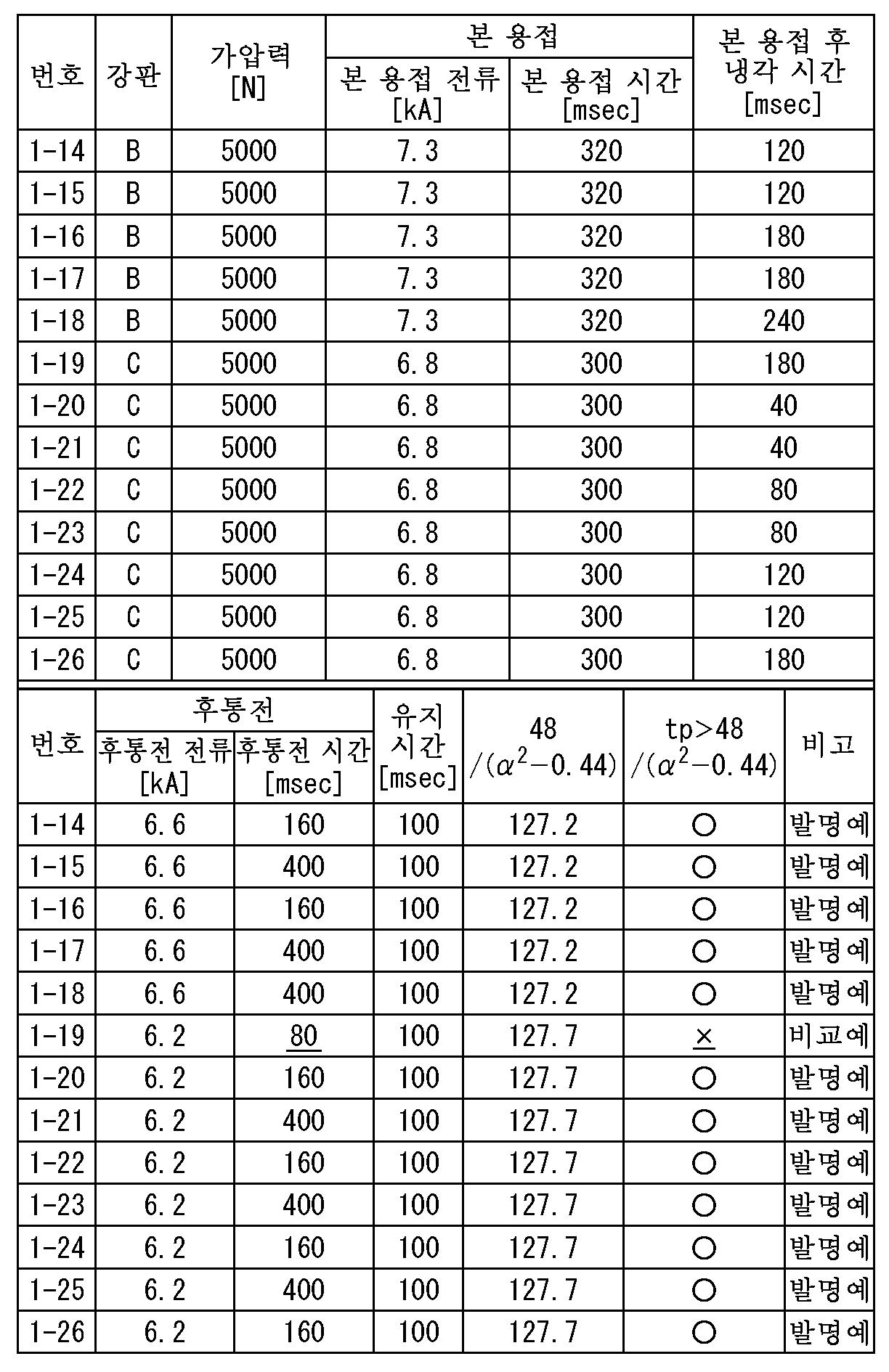 Figure 112015112123471-pct00080