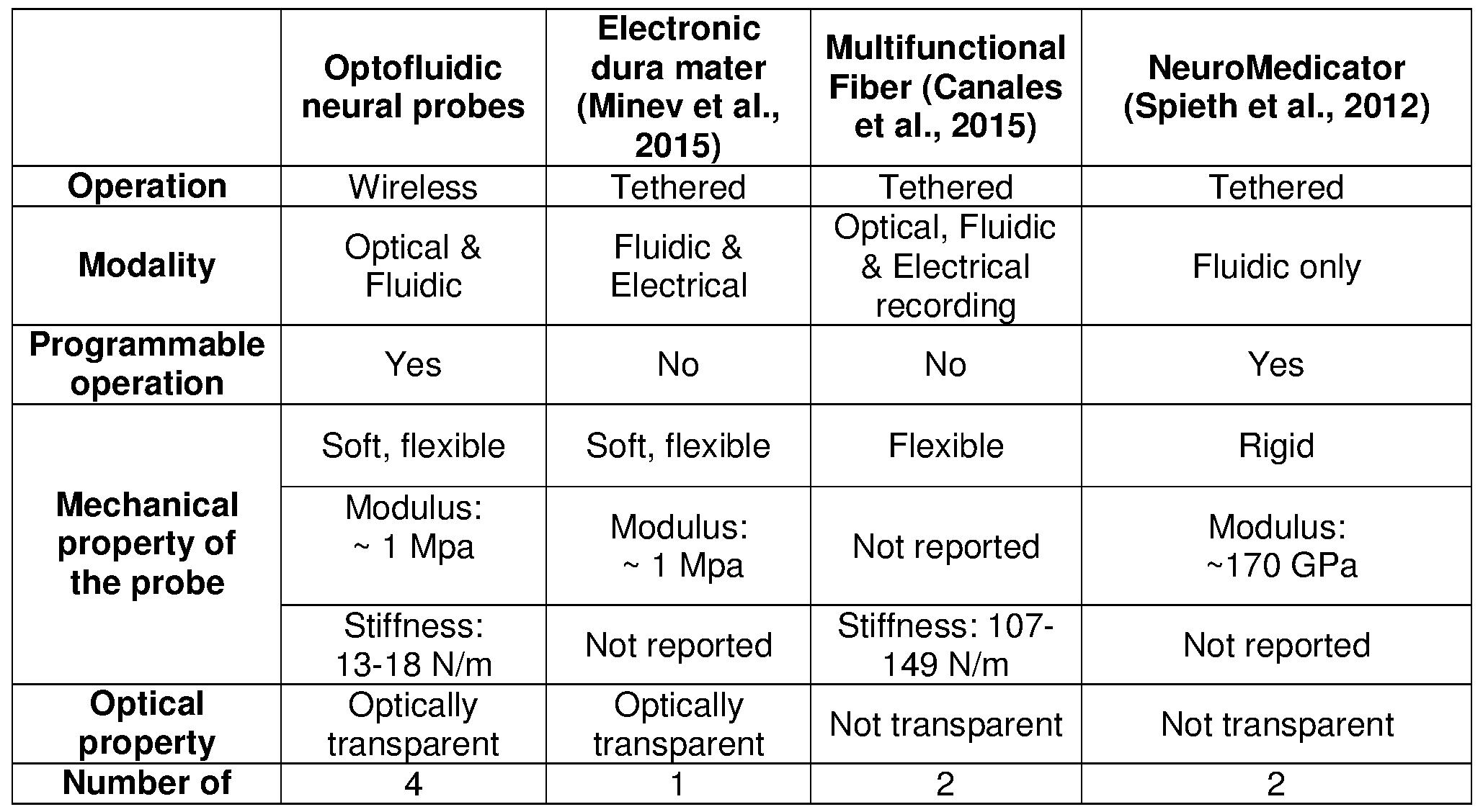 WO2017004576A1 - Wireless optofluidic systems for