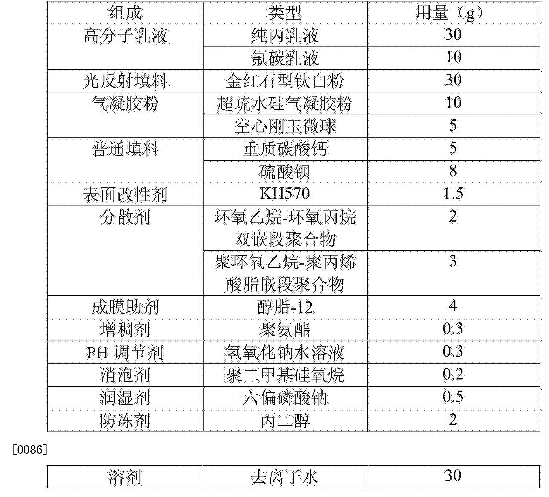 Figure CN106700789AD00121