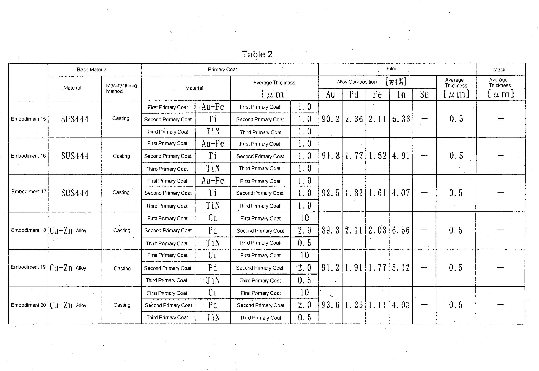 Figure US20030224201A1-20031204-P00002