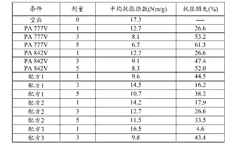 Figure CN103687992BD00071