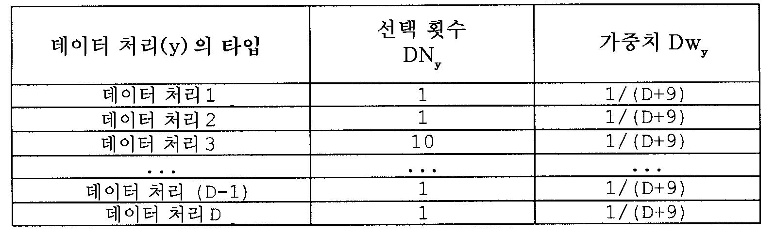 Figure 112010046514049-pat00070