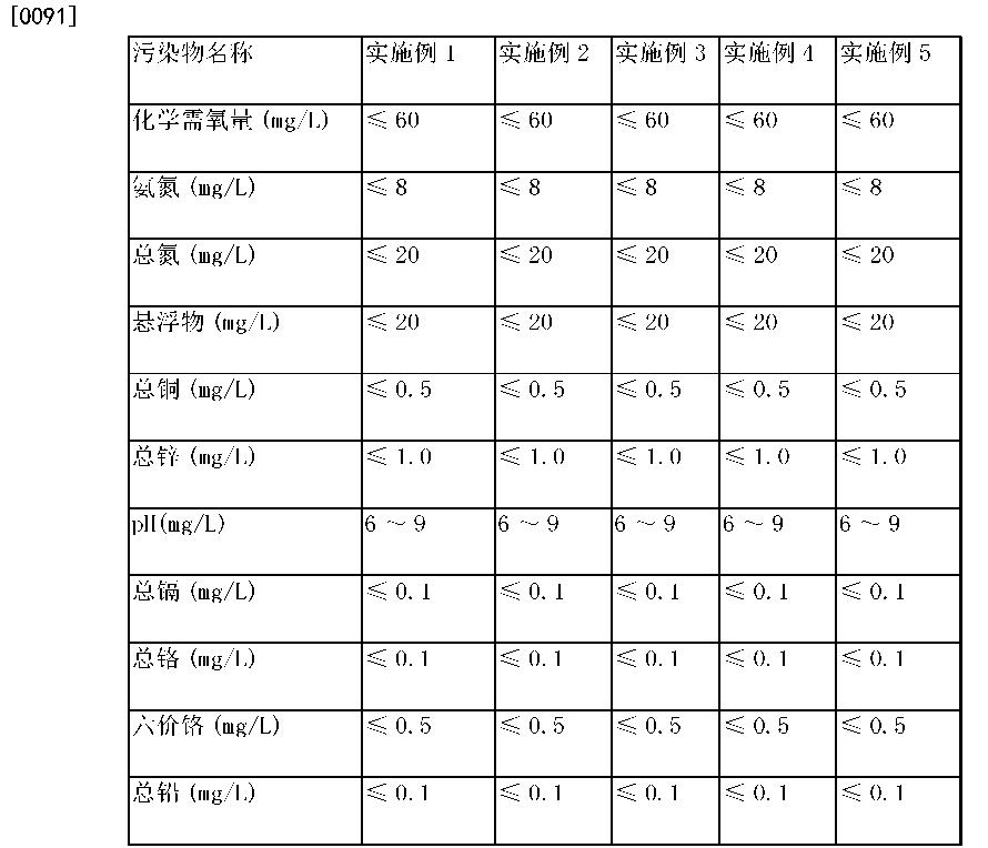 Figure CN104591465AD00142