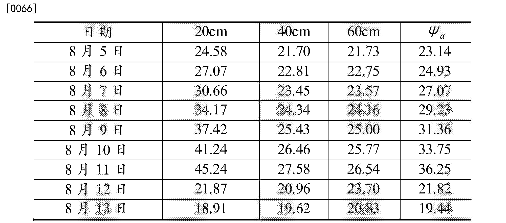 Figure CN108375666AD00101