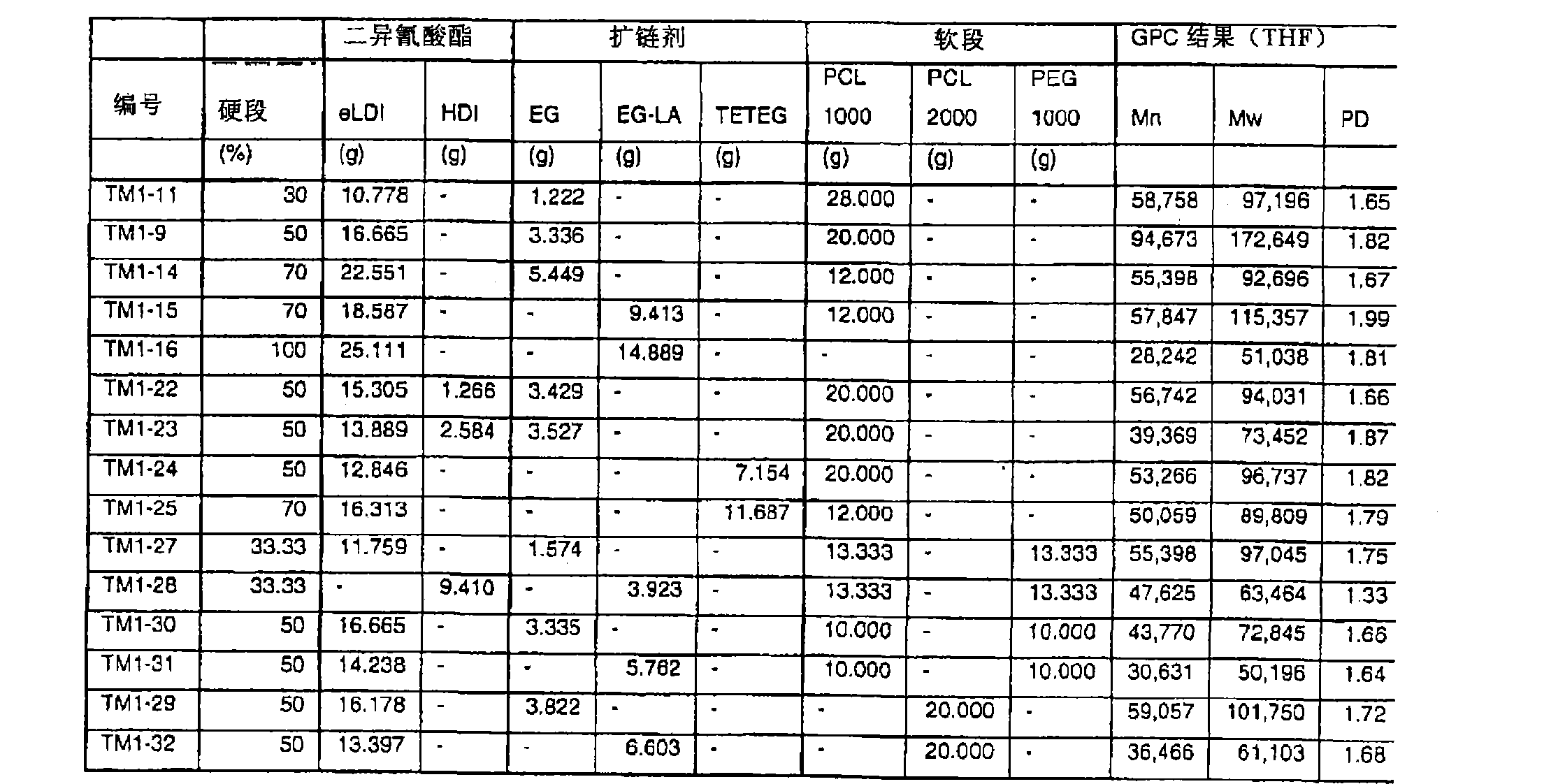 Figure CN1950098BD00171