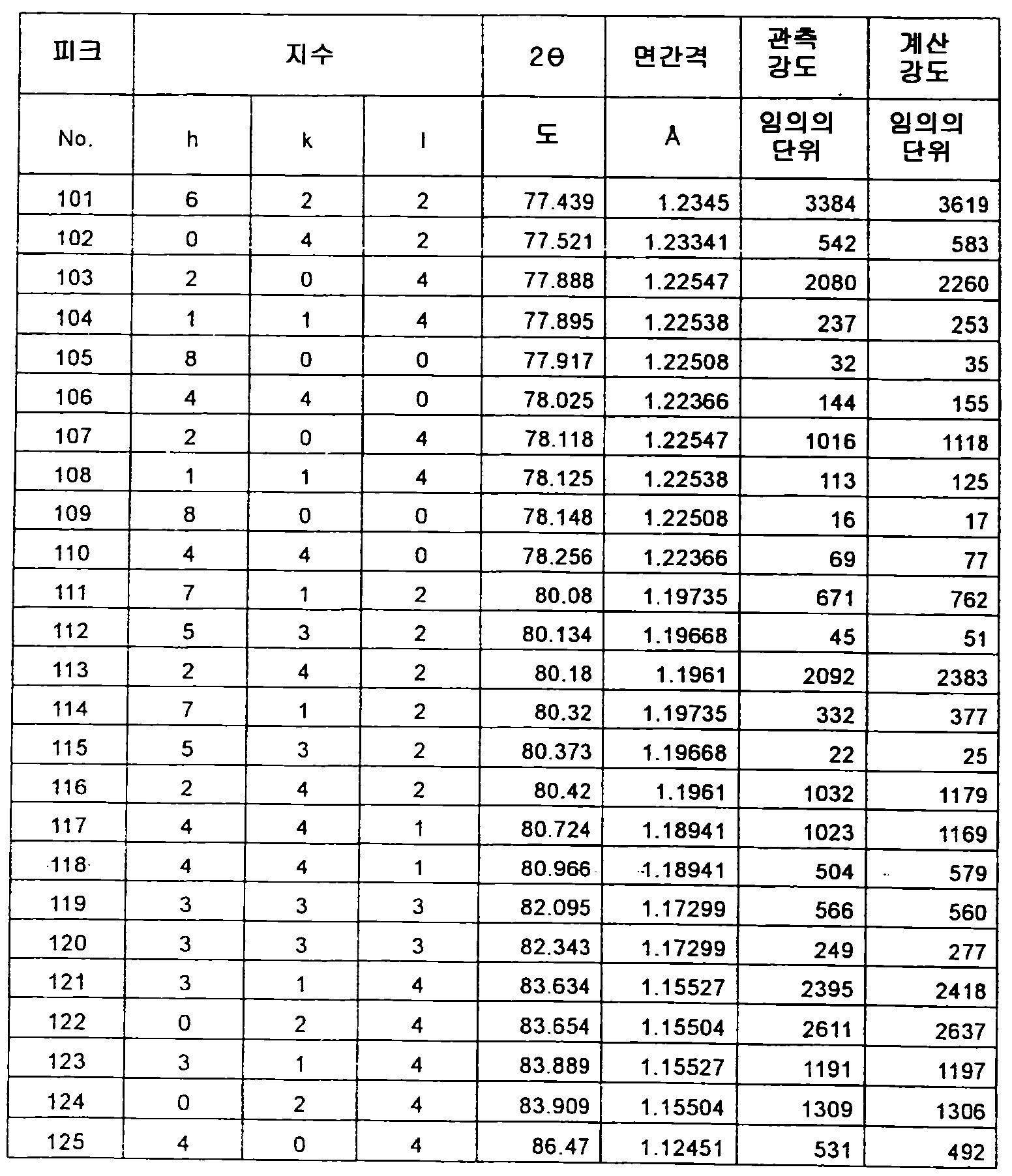 Figure 112012500366502-pct00055