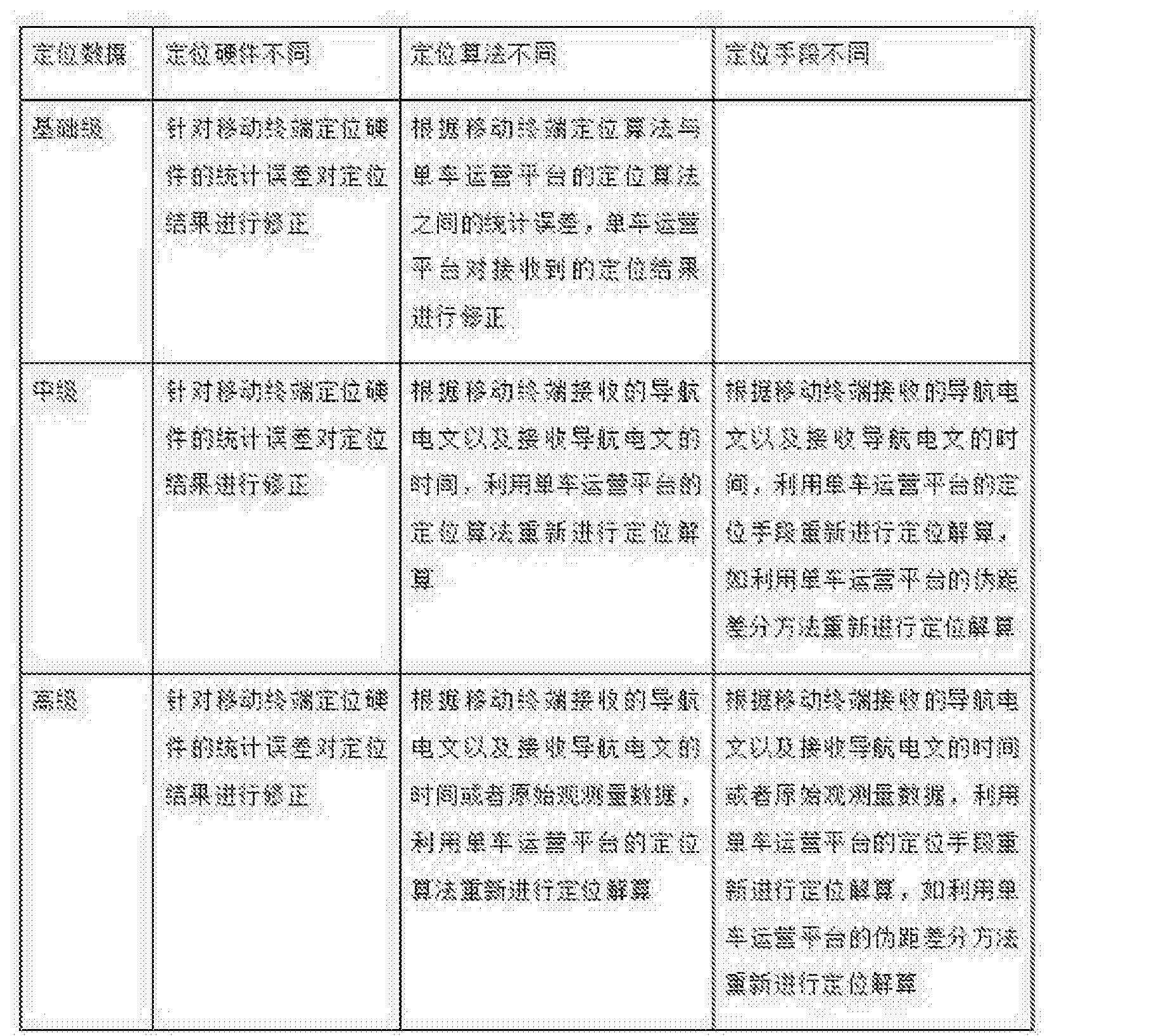 Figure CN107831513AD00071