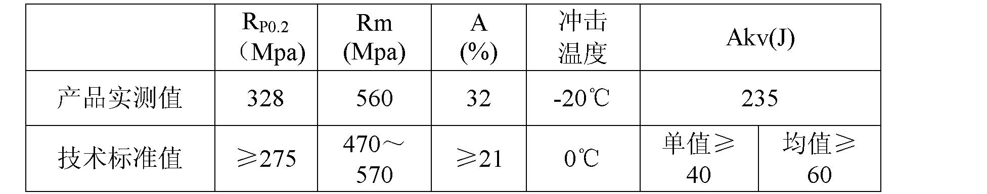 Figure CN102021488BD00102