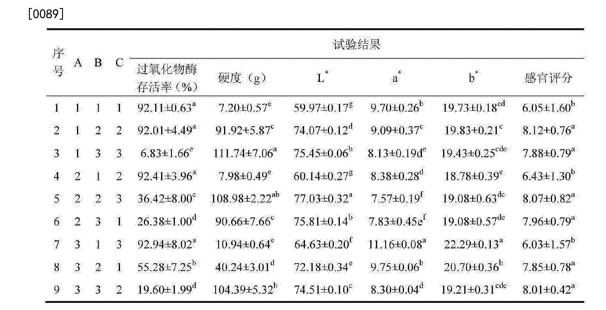 Figure CN104757618BD00111