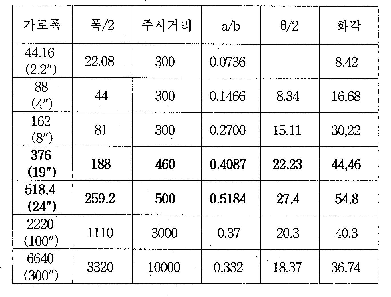 Figure 112007072028864-pat00002
