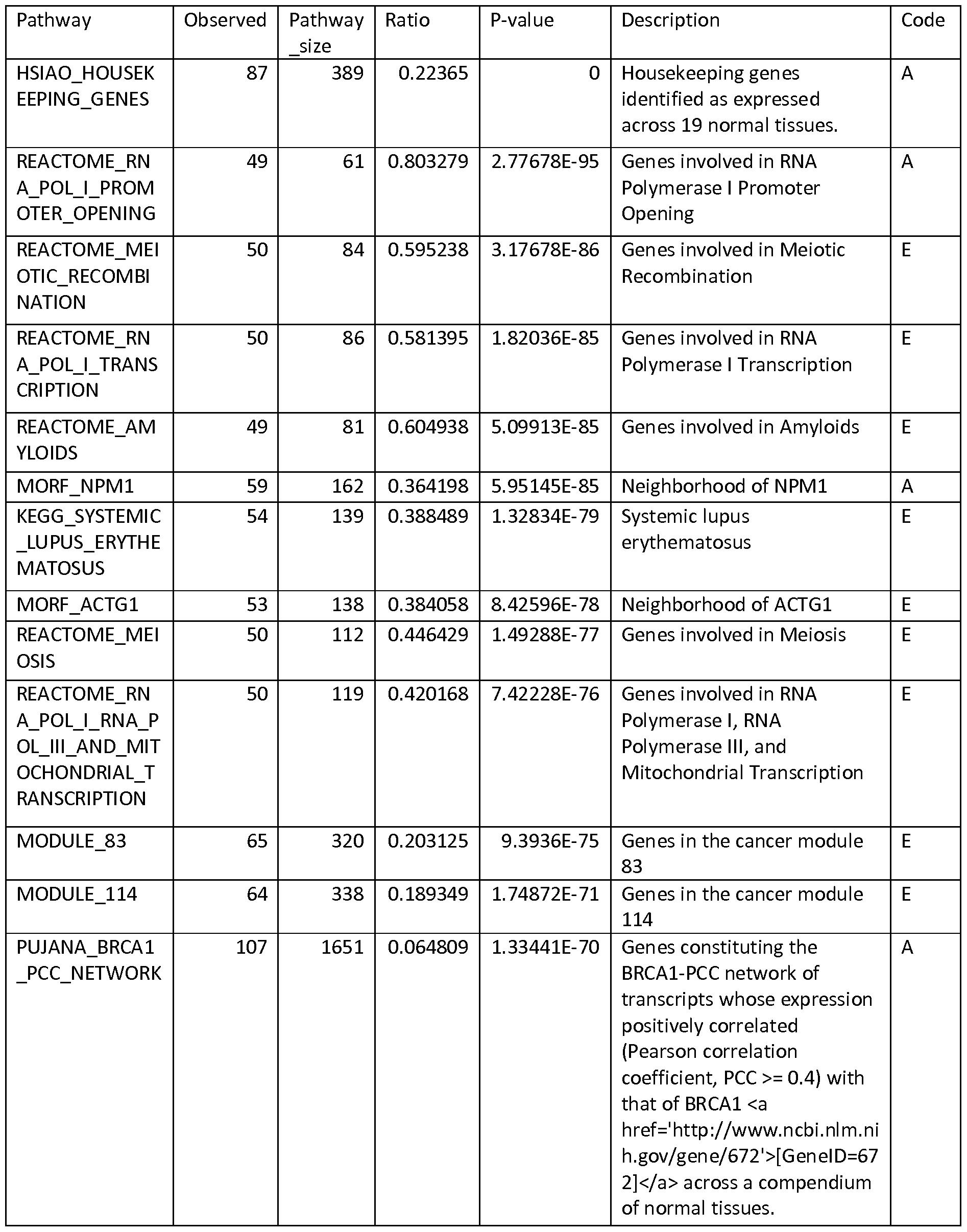 Ip2 To Ppr Timeline