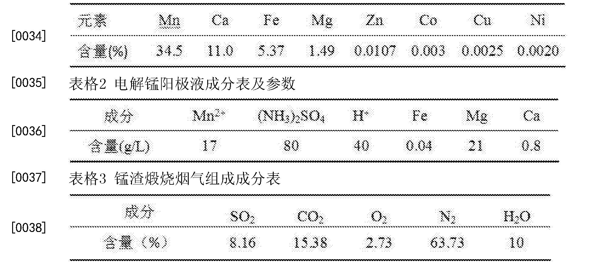 Figure CN105198000BD00071